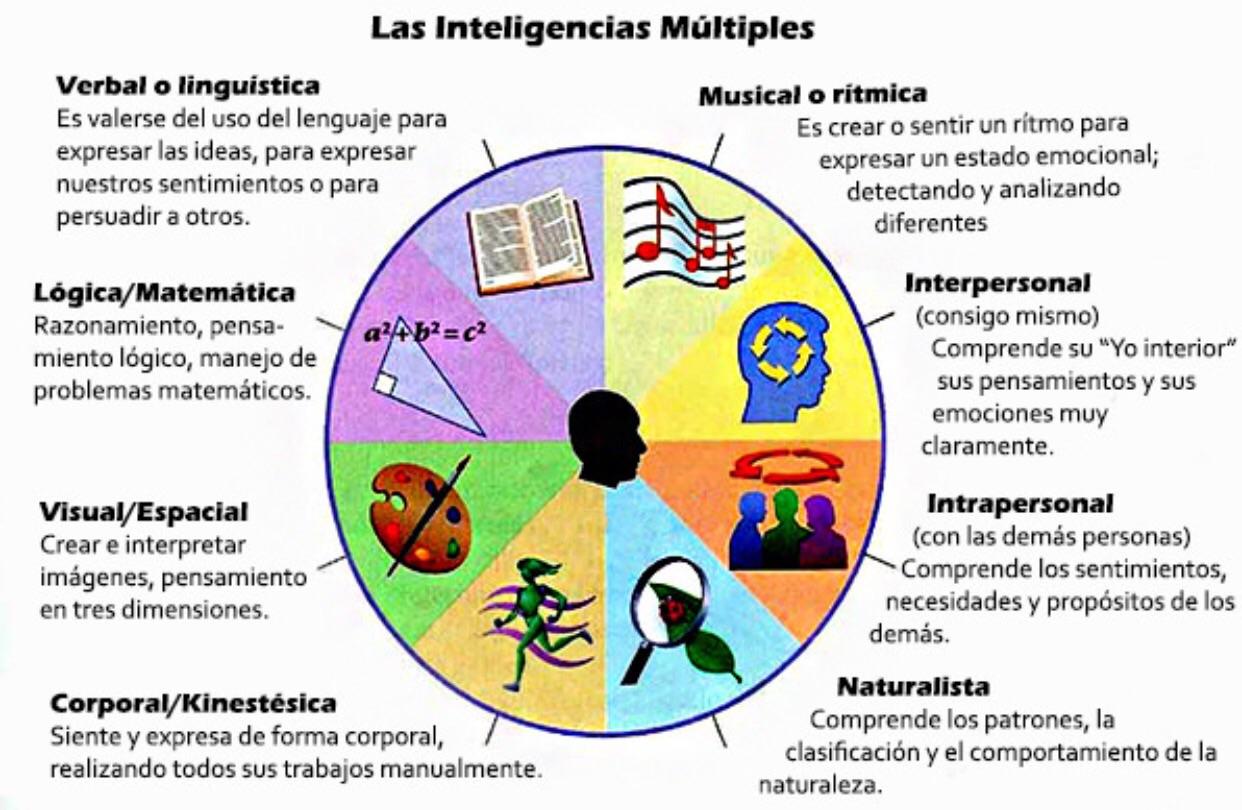 http://www.elpupitredepilu.com/2015/07/13/que-son-las-inteligencias-multiples-y-como-trabajarlas/