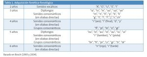 Adquisicion de los fonemas por edades.